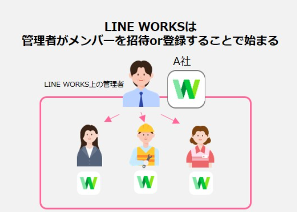 LINE WORKSで働き方改革!?